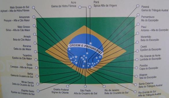 significa das estrelas da bandeira do brasil